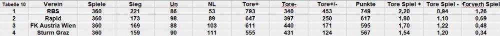 10--jahres-tabelle.jpg