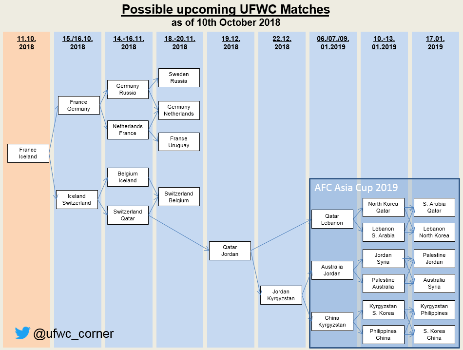2018-10-10 Possible Next UFWC Matches.png
