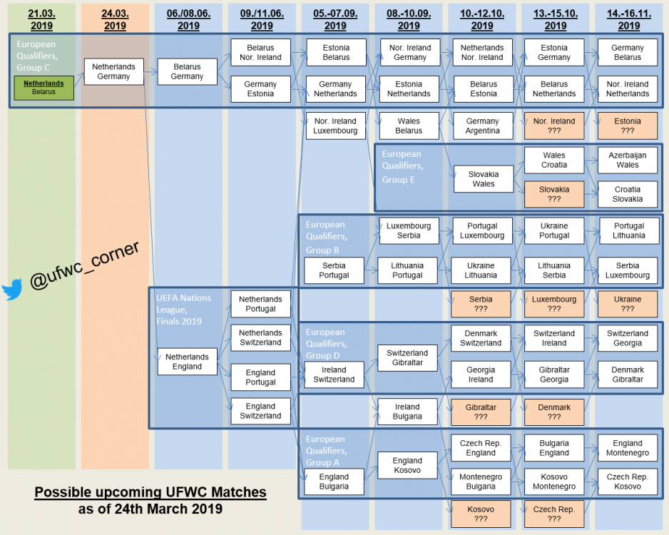2019-03-24 Possible Next UFWC Matches.png