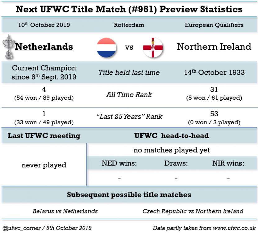 Match#0961_2019-10-10_Netherlands vs Northern Ireland.png