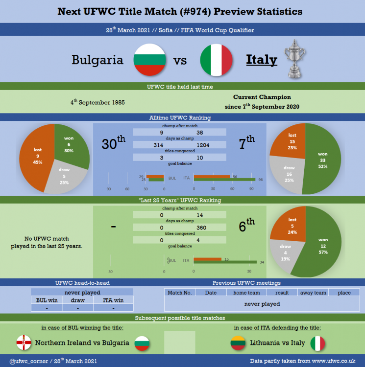 Match#0974_2021-03-28_Bulgaria vs Italy.png