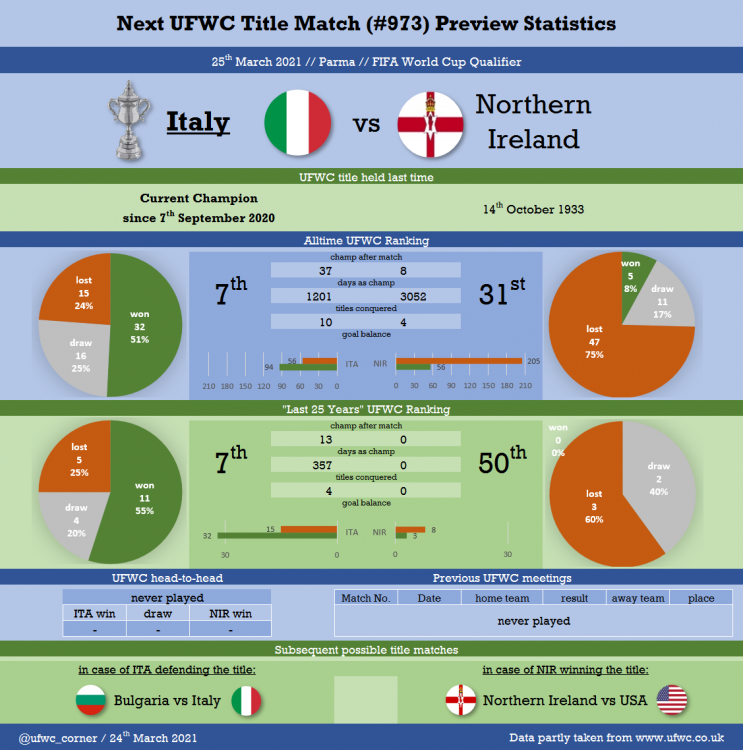Match#0973_2021-03-25_Italy vs Northern Ireland.png